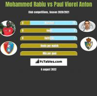 Mohammed Rabiu vs Paul Viorel Anton h2h player stats