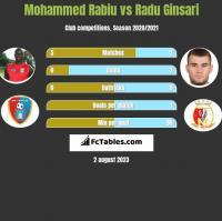 Mohammed Rabiu vs Radu Ginsari h2h player stats