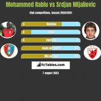 Mohammed Rabiu vs Srdjan Mijailovic h2h player stats
