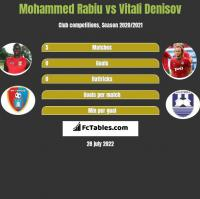 Mohammed Rabiu vs Vitali Denisov h2h player stats