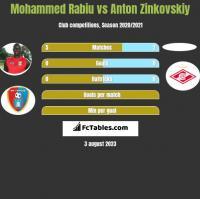 Mohammed Rabiu vs Anton Zinkovskiy h2h player stats