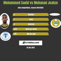 Mohammed Saeid vs Mohanad Jeahze h2h player stats