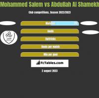 Mohammed Salem vs Abdullah Al Shamekh h2h player stats
