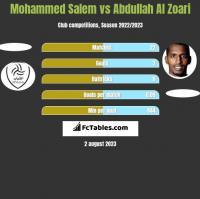Mohammed Salem vs Abdullah Al Zoari h2h player stats