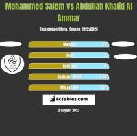 Mohammed Salem vs Abdullah Khalid Al Ammar h2h player stats