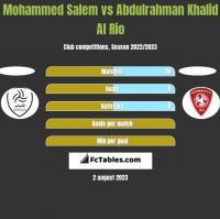 Mohammed Salem vs Abdulrahman Khalid Al Rio h2h player stats