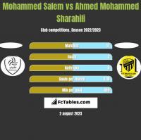 Mohammed Salem vs Ahmed Mohammed Sharahili h2h player stats