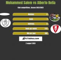 Mohammed Salem vs Alberto Botia h2h player stats