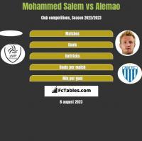 Mohammed Salem vs Alemao h2h player stats