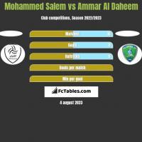 Mohammed Salem vs Ammar Al Daheem h2h player stats
