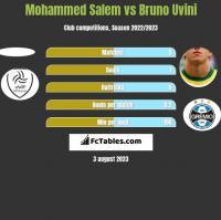 Mohammed Salem vs Bruno Uvini h2h player stats