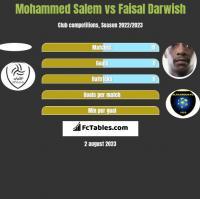 Mohammed Salem vs Faisal Darwish h2h player stats