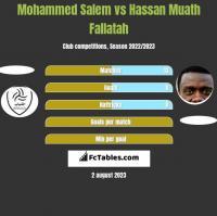 Mohammed Salem vs Hassan Muath Fallatah h2h player stats