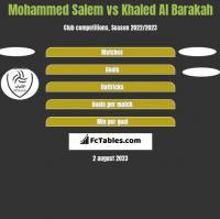 Mohammed Salem vs Khaled Al Barakah h2h player stats
