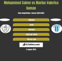 Mohammed Salem vs Marius Valerica Gaman h2h player stats