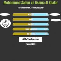 Mohammed Salem vs Osama Al Khalaf h2h player stats