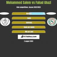 Mohammed Salem vs Fahad Ghazi h2h player stats
