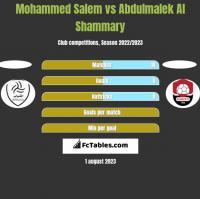 Mohammed Salem vs Abdulmalek Al Shammary h2h player stats