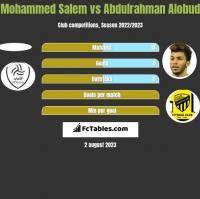 Mohammed Salem vs Abdulrahman Alobud h2h player stats