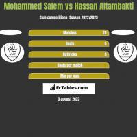 Mohammed Salem vs Hassan Altambakti h2h player stats