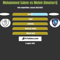 Mohammed Salem vs Muteb Almufarrij h2h player stats