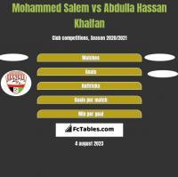 Mohammed Salem vs Abdulla Hassan Khalfan h2h player stats