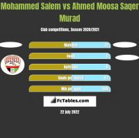 Mohammed Salem vs Ahmed Moosa Saqer Murad h2h player stats