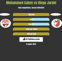 Mohammed Salem vs Diego Jardel h2h player stats