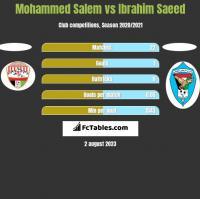 Mohammed Salem vs Ibrahim Saeed h2h player stats