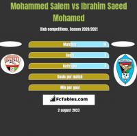 Mohammed Salem vs Ibrahim Saeed Mohamed h2h player stats