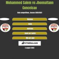 Mohammed Salem vs Jhonnattann Conceicao h2h player stats