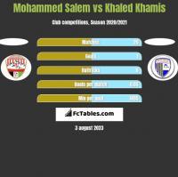 Mohammed Salem vs Khaled Khamis h2h player stats