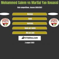 Mohammed Salem vs Martial Yao Kouassi h2h player stats