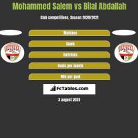 Mohammed Salem vs Bilal Abdallah h2h player stats