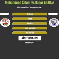 Mohammed Salem vs Bader Al Attas h2h player stats