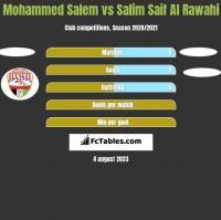 Mohammed Salem vs Salim Saif Al Rawahi h2h player stats