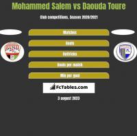 Mohammed Salem vs Daouda Toure h2h player stats