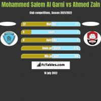 Mohammed Salem Al Qarni vs Ahmed Zain h2h player stats