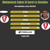 Mohammed Salem Al Qarni vs Anselmo h2h player stats