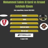 Mohammed Salem Al Qarni vs Arnaud Sutchuin Djoum h2h player stats