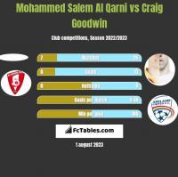 Mohammed Salem Al Qarni vs Craig Goodwin h2h player stats