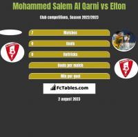 Mohammed Salem Al Qarni vs Elton h2h player stats