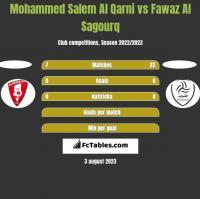 Mohammed Salem Al Qarni vs Fawaz Al Sagourq h2h player stats