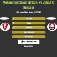 Mohammed Salem Al Qarni vs Jehad Al Hussein h2h player stats