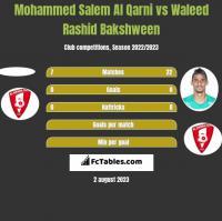 Mohammed Salem Al Qarni vs Waleed Rashid Bakshween h2h player stats