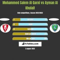 Mohammed Salem Al Qarni vs Ayman Al Khulaif h2h player stats