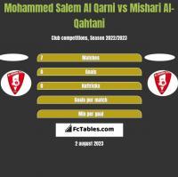 Mohammed Salem Al Qarni vs Mishari Al-Qahtani h2h player stats