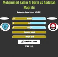 Mohammed Salem Al Qarni vs Abdullah Magrshi h2h player stats