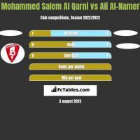 Mohammed Salem Al Qarni vs Ali Al-Namer h2h player stats
