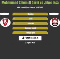 Mohammed Salem Al Qarni vs Jaber Issa h2h player stats
